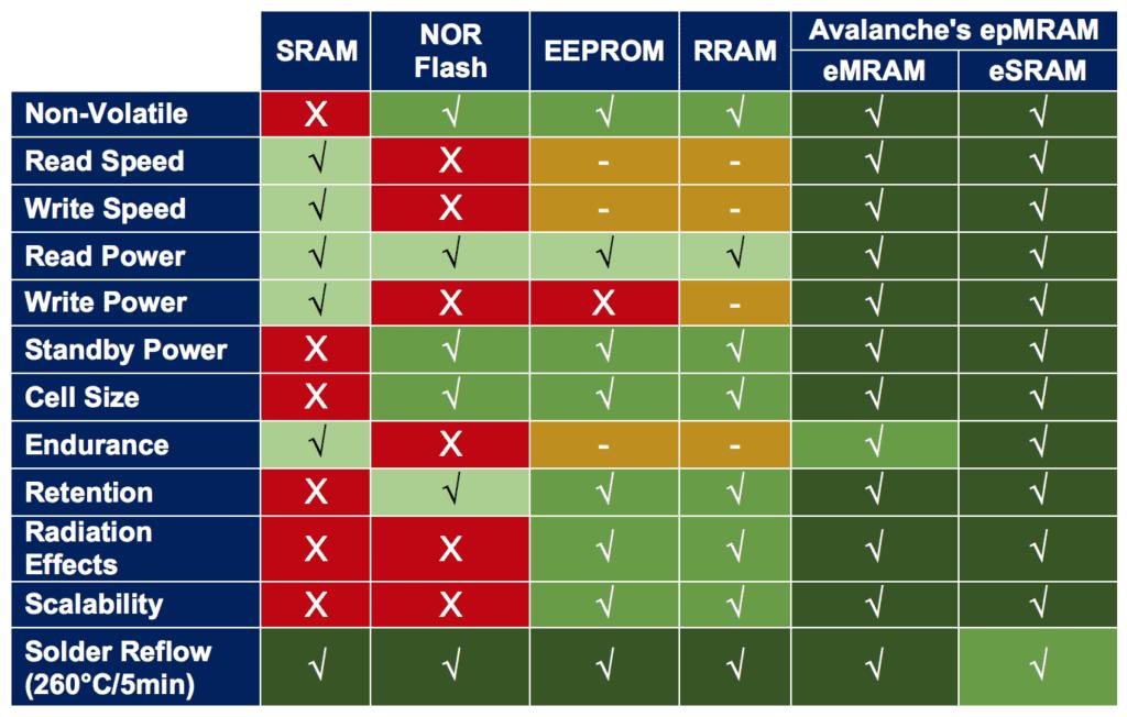 Avalanche's epMRAM Technology Attributes